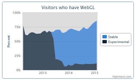 Web GL Graph
